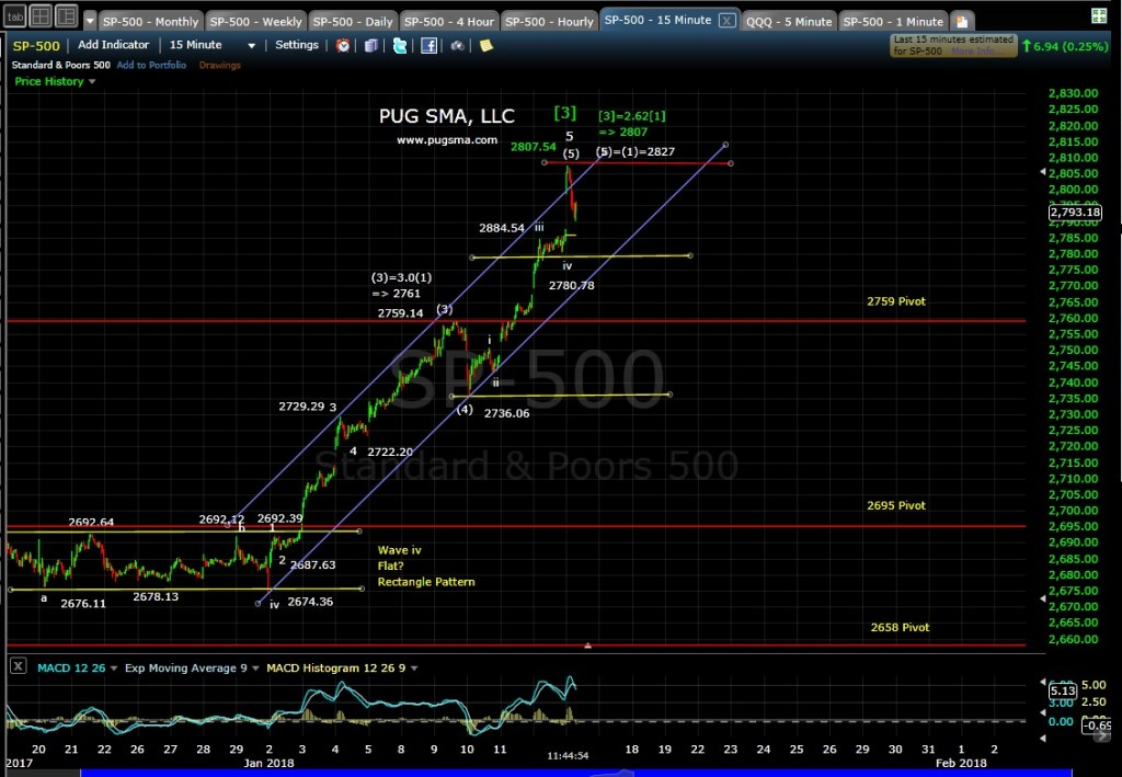 SP500 Technical Analysi