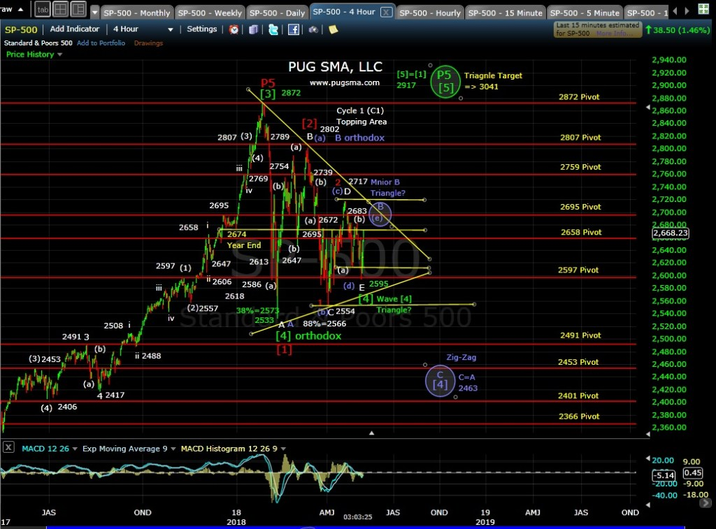 SP500 Techical Analysis