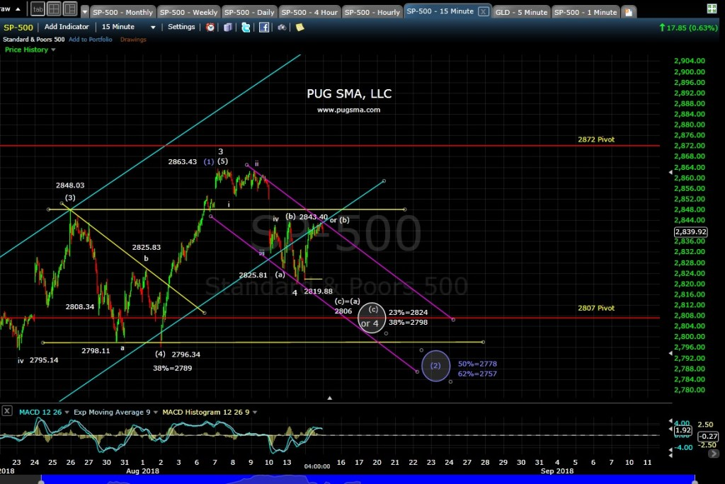 SP500 Techincal Analysis