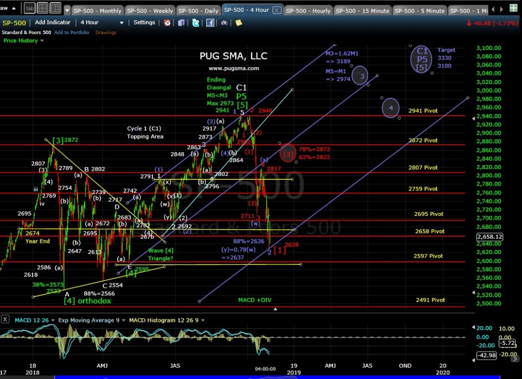 SP500 Technical Analysis