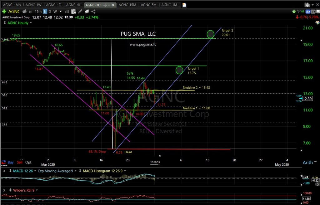 AGNC Technical Analysis