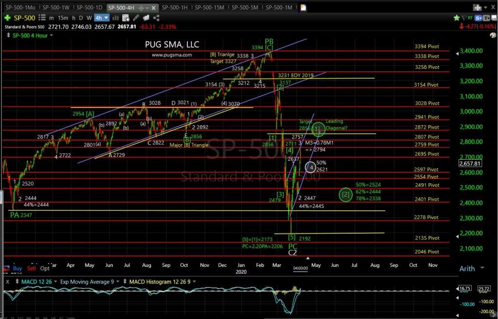 SP5t00 Technical Analysis