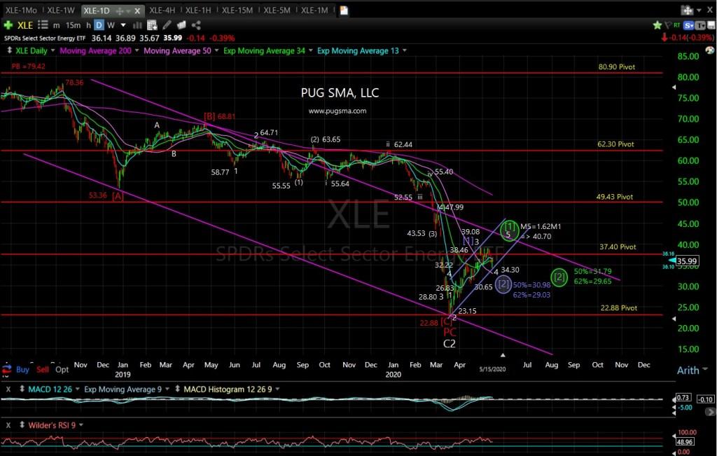 XLE Technical Analysis