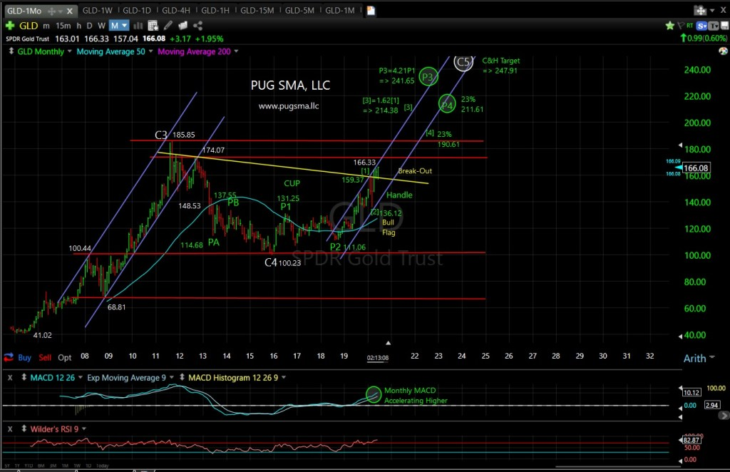 GLD Technical Analysis