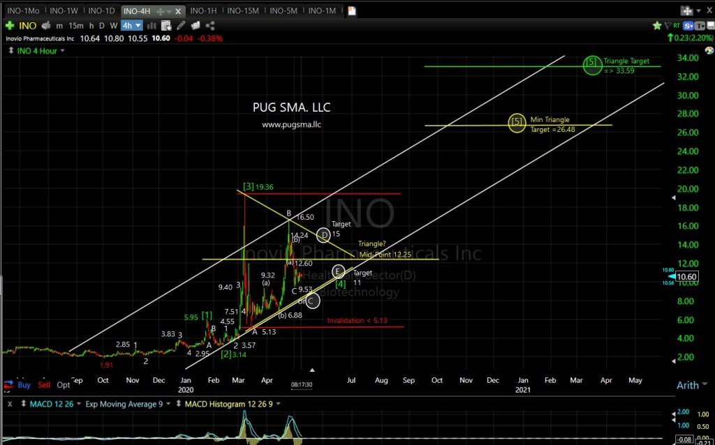INO Technical Analysis