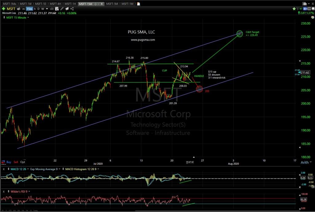MSFT Technical Analysis