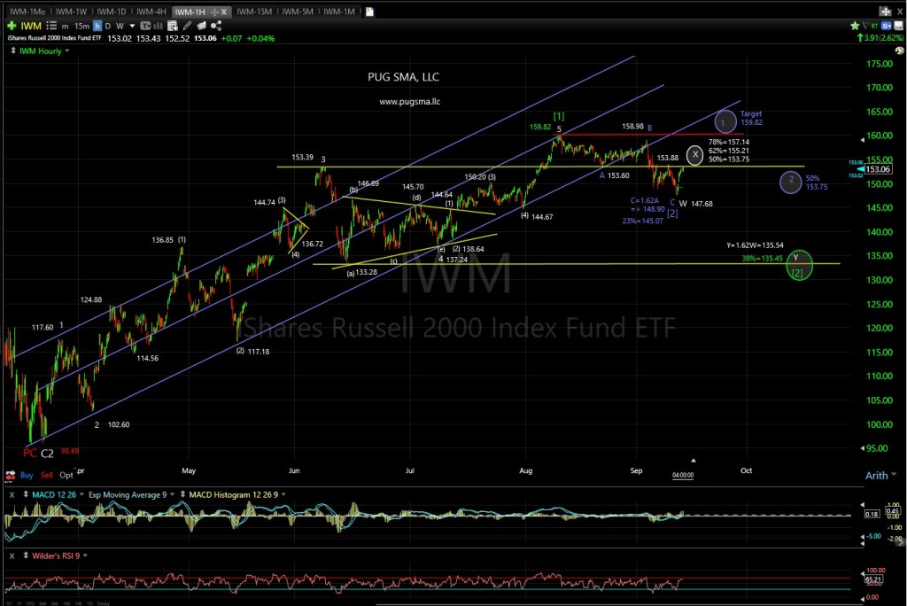 IWM Technical Analysis
