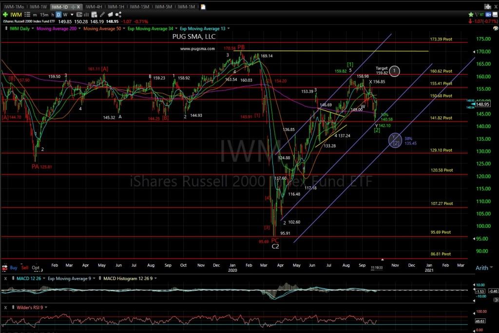 IWM Technical Analysis