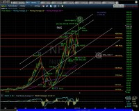 NFLX  Technical Analysis Blog | PUG Stock Market Analysis ...