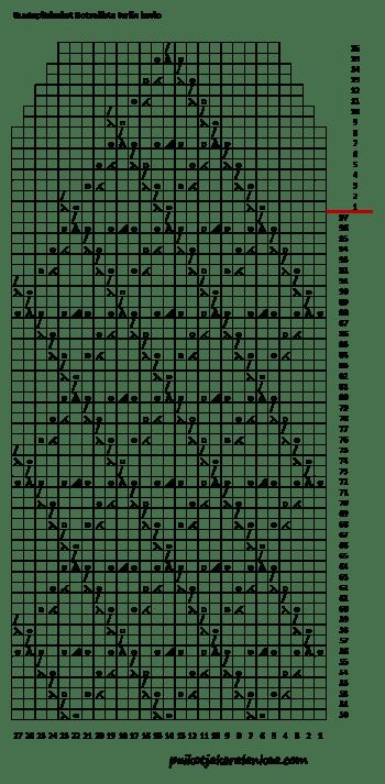Ruutupitsisukat Rotvallista terän kuvio