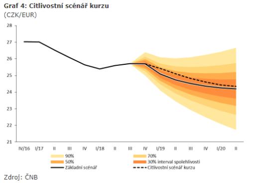 Výhled vývoje koruny vůči EUR do roku 2020