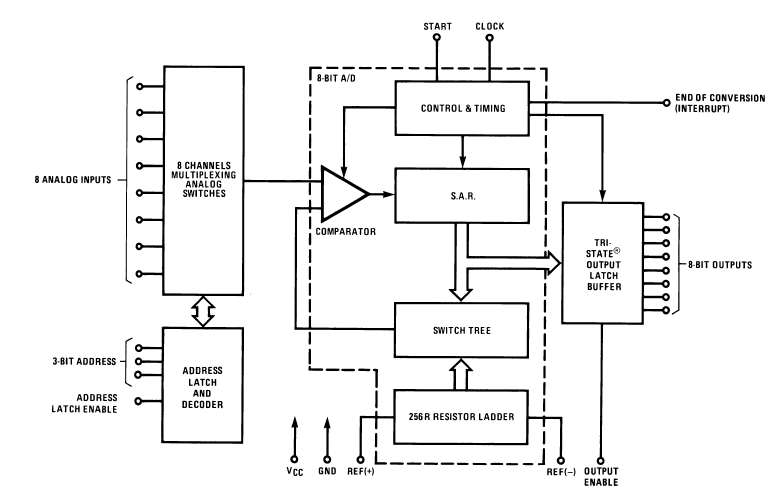 digital to analog converter block diagram ppt