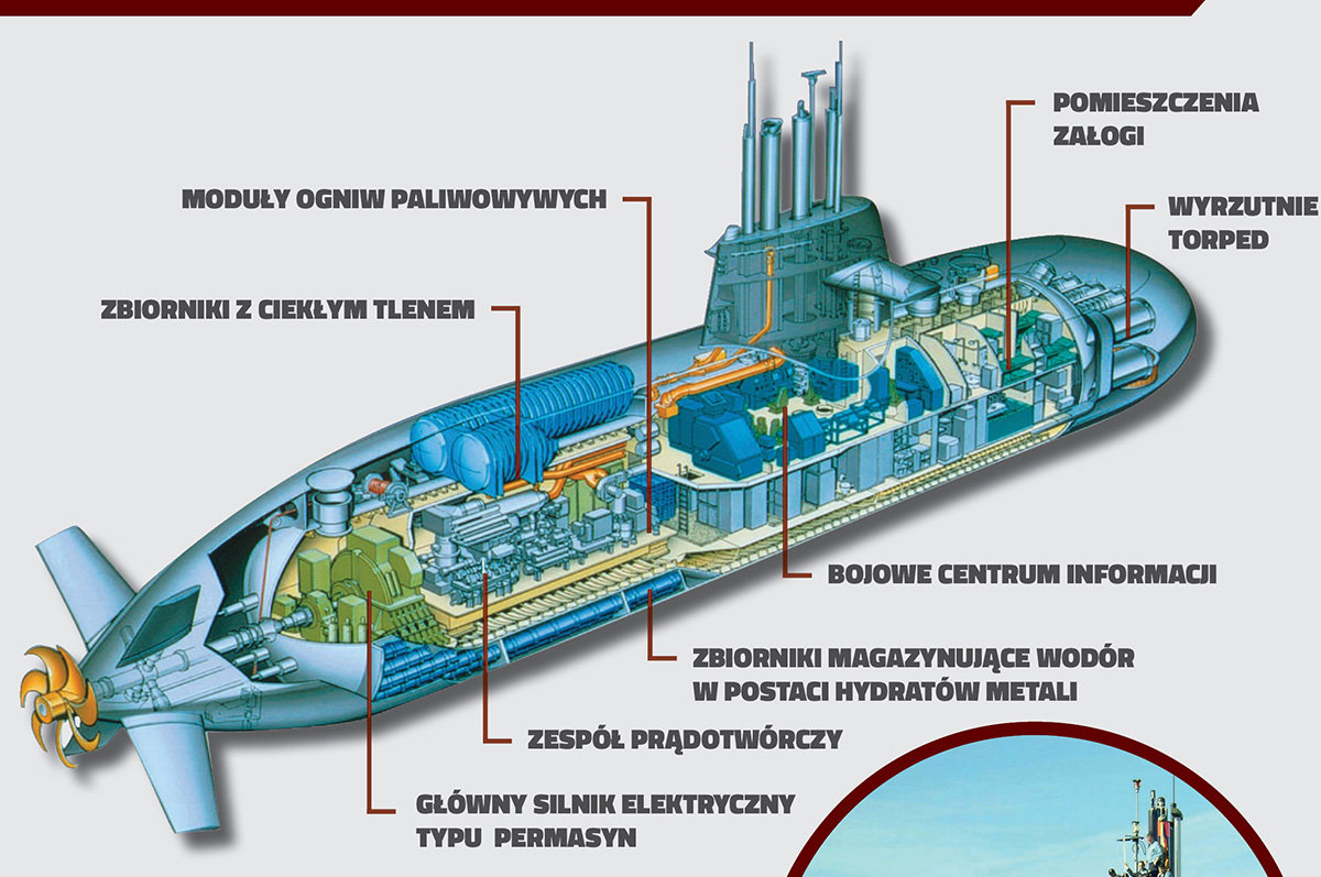 parts of a submarine diagram healthy diet the navy basic guide wiring