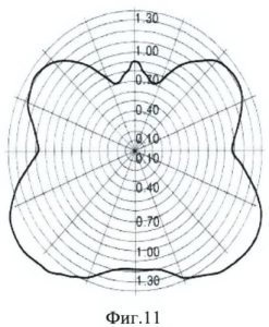 диаграмма направленности излучения светодиодной лампы