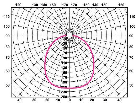 Пример Кривой силы света (КСС)