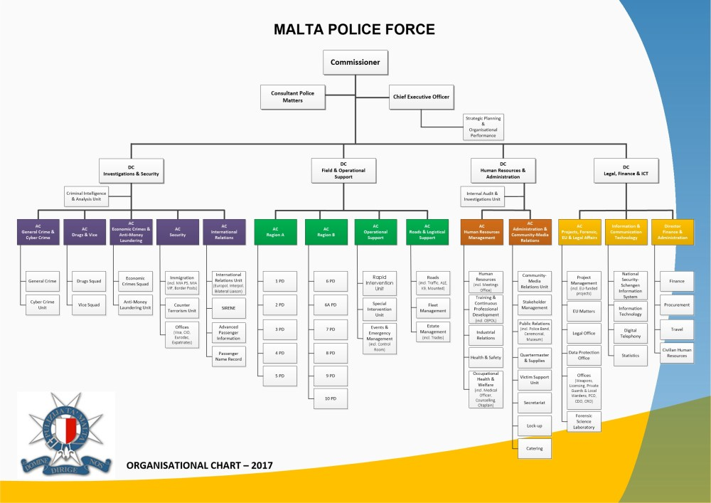 medium resolution of malta police force organisational chart