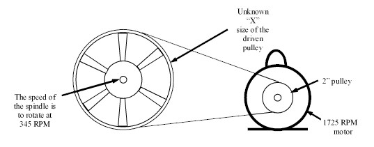 Understand Right Ways to Know your Pulley Size « Shree