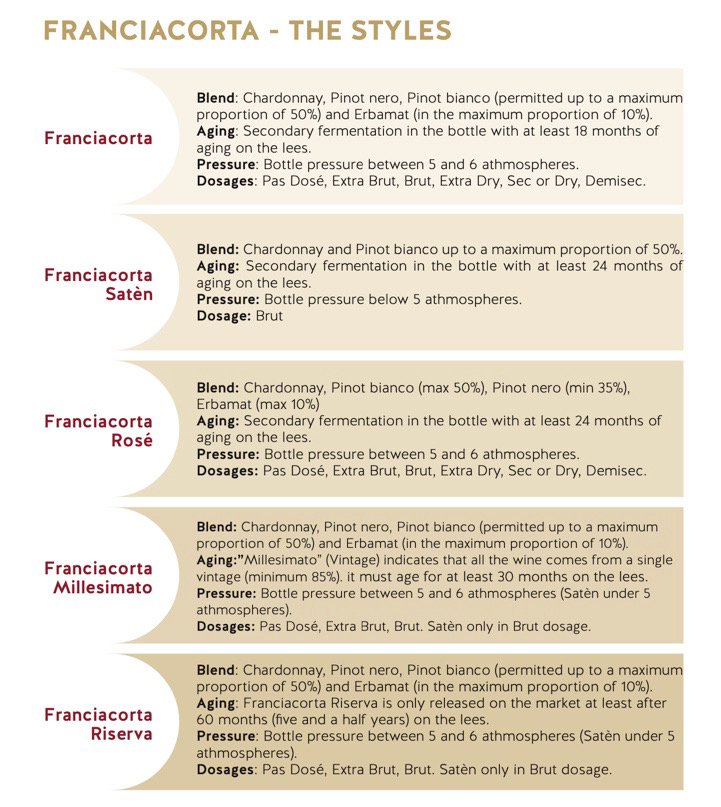 Franciacorta - The Styles graphic provided by Franciacorta Consortium