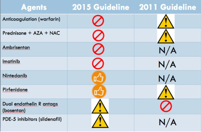 2015 ATS Guidelines on Treatment of IPF Released.docx 2015-08-23 19-36-29