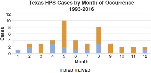 View of Hantavirus pulmonary syndrome in Texas: An update covering ...
