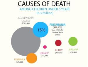 CausesOfUnder5Deaths