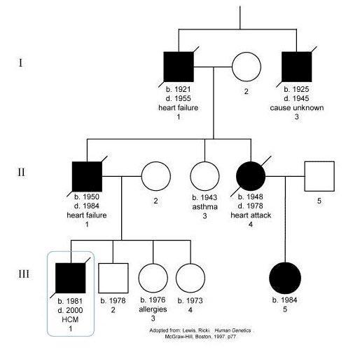 hemophilia pedigree chart : Biological Science Picture