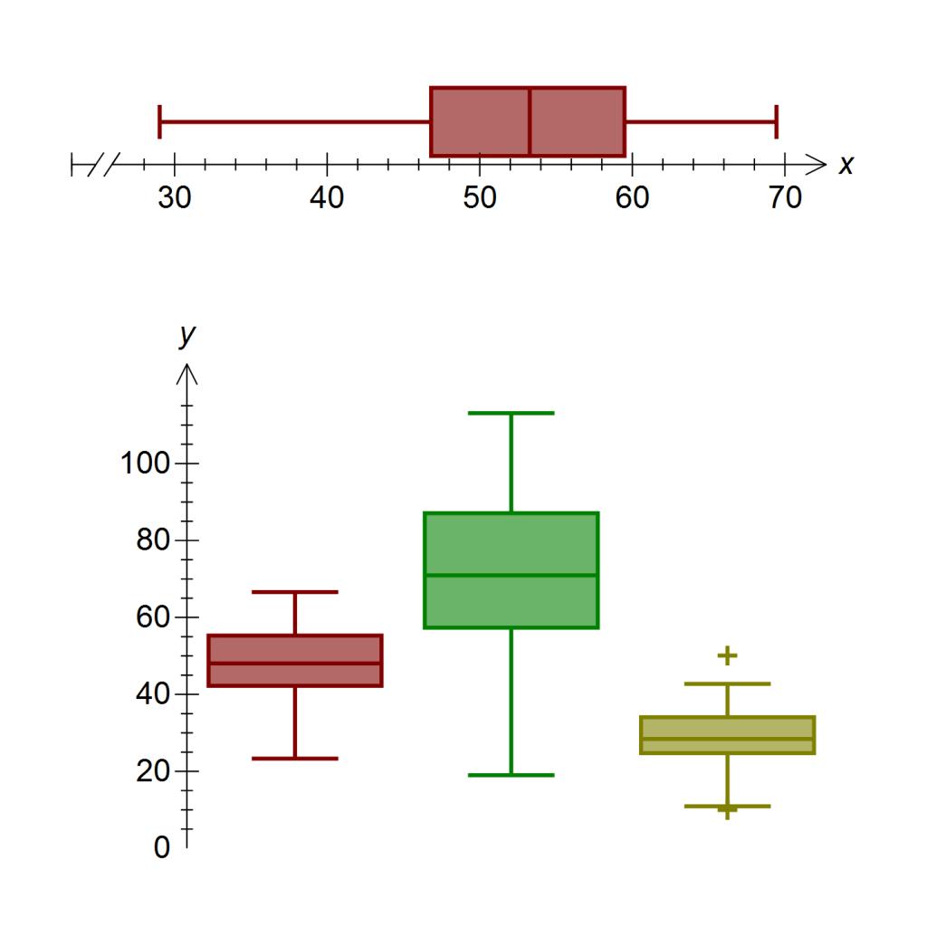 Stem And Leaf Plot Graph Generator Biological Science Picture Directory Pulpbits