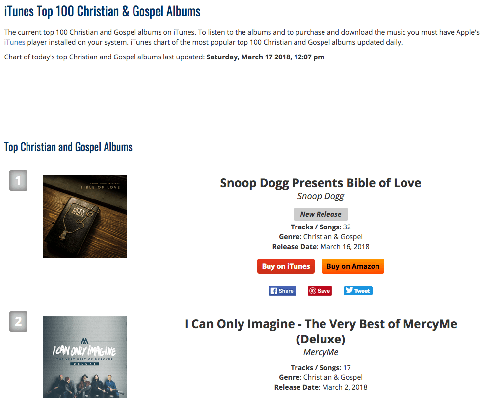 popvortex is not alone the website ituneschartsnet also ranks snoop doggs album at number one under the christian category
