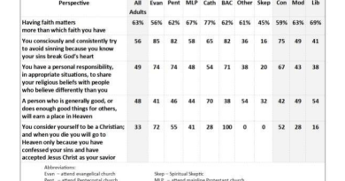 New Barna Poll: The Christian Church is Seriously Messed up.
