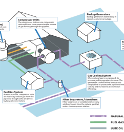 this illustration shows the parts of a natural gas compressor station these stations can leak various pollutants including the greenhouse gas methane and  [ 1210 x 733 Pixel ]