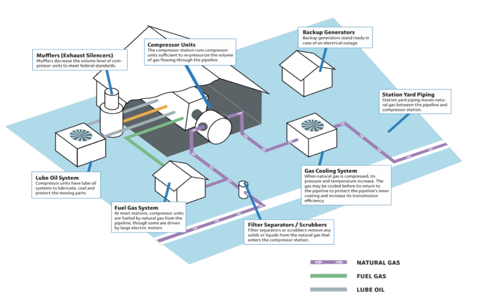 medium resolution of this illustration shows the parts of a natural gas compressor station these stations can leak various pollutants including the greenhouse gas methane and