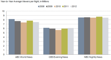 Courtesy of: http://www.stateofthemedia.org/2013/network-news-a-year-of-change-and-challenge-at-nbc/network-by-the-numbers/