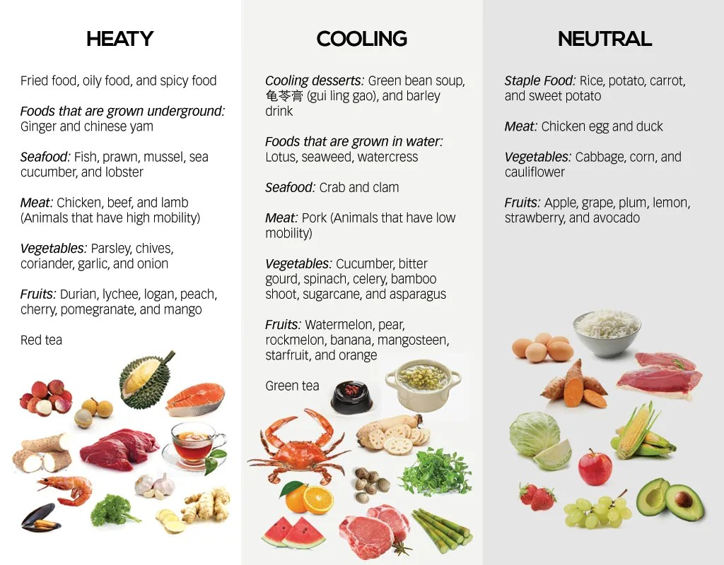 Characterisation of Food