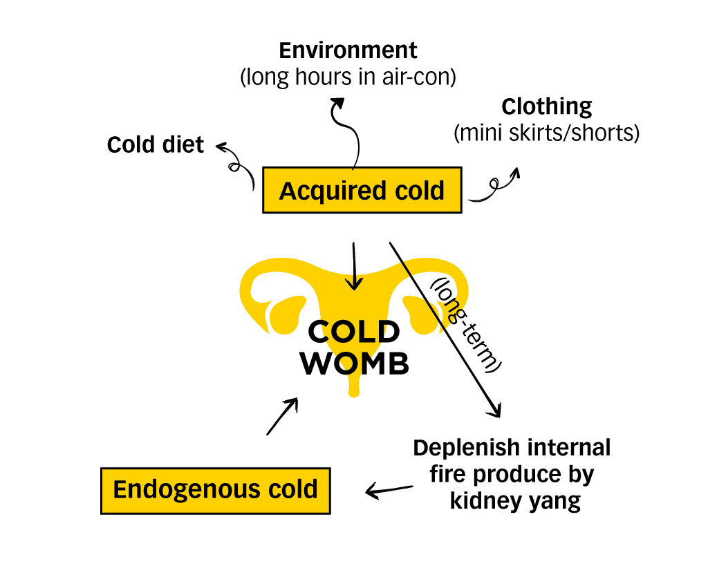 What-does-it-mean-to-have-a-cold-womb-3