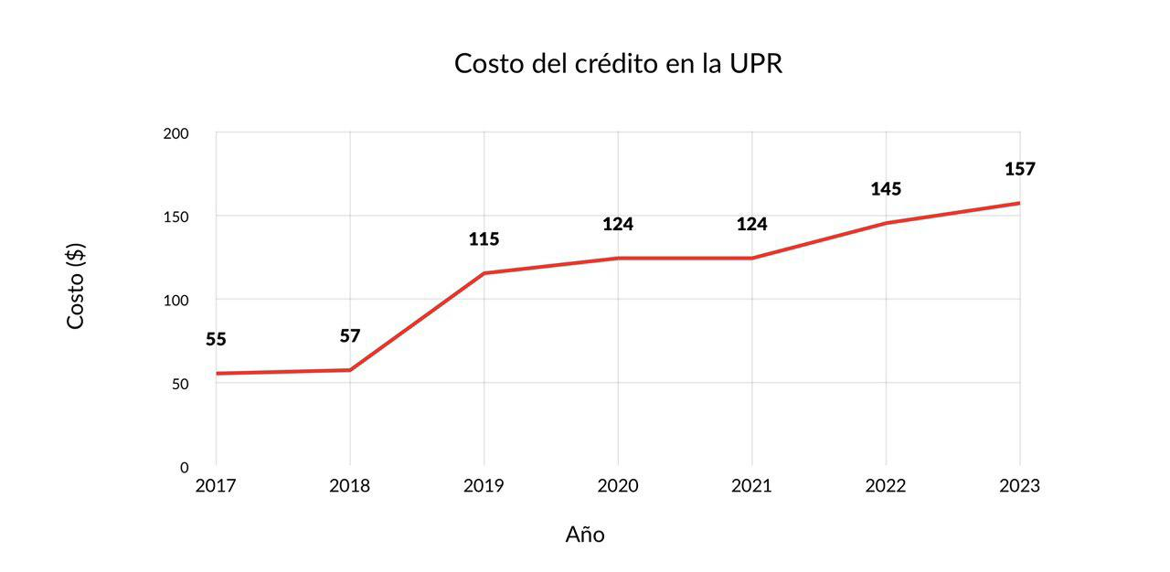 Proponen nuevos aumentos a matrícula de la UPR para el año fiscal 2022