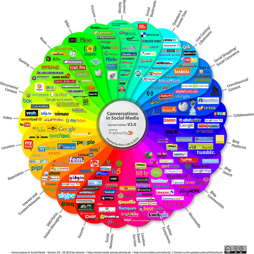 Social Media Prism - Germany V2.0