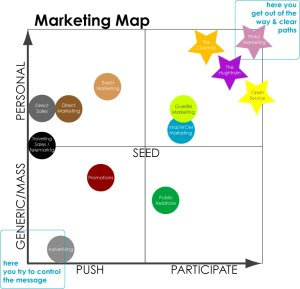 Marketing Map