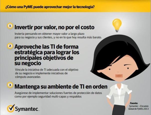 Infografía pymes Symantec