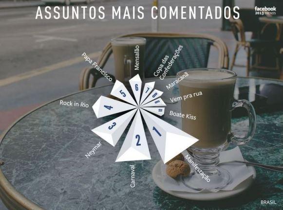 Topics Facebook Brasil