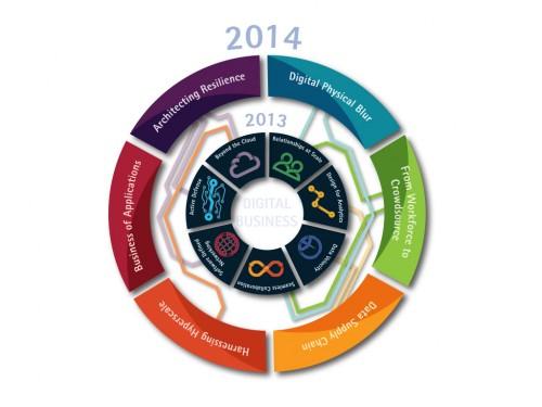 accenture-trends-circle-graphic