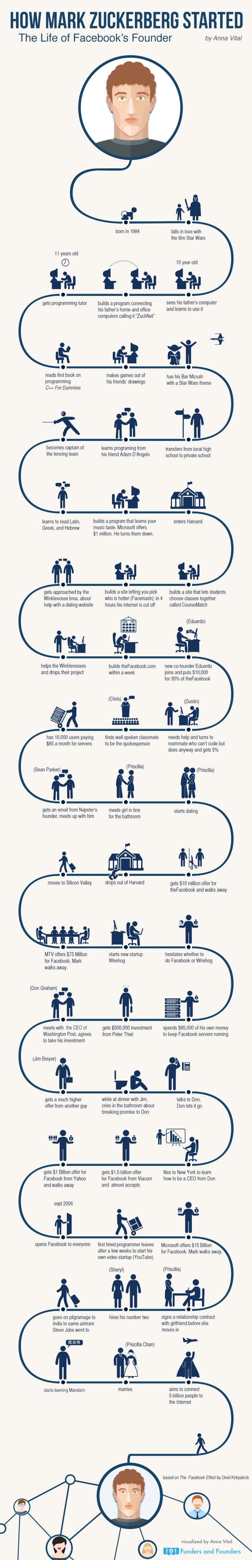 how-mark-zuckerberg-started-infographic