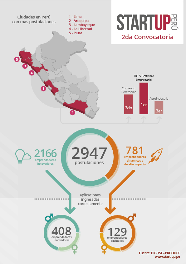 Infografía Start-Up Perú
