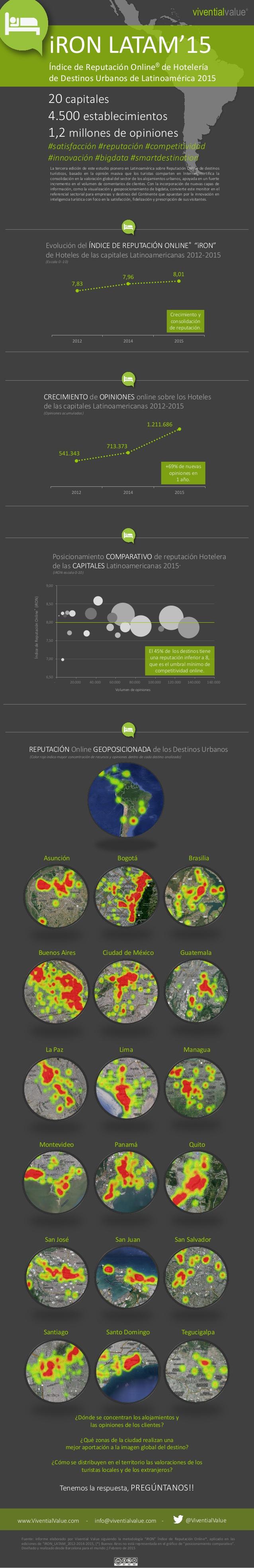 infografa-ndice-de-reputacin-online-de-hoteles-de-destinos-de-latinoamrica-2015-1-638