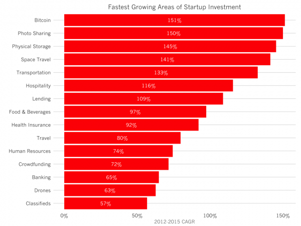 fastest_growing_investment_categories