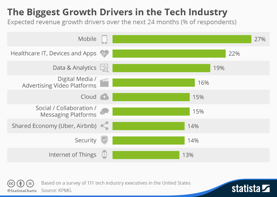 chartoftheday_3733_growth_drivers_in_the_tech_industry_n