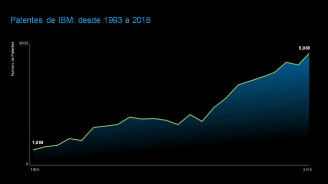 Patentes de IBM de 1993 a 2016