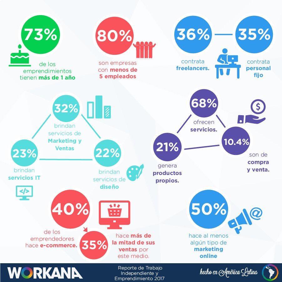 Workana - Emprendedores