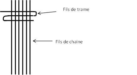 schema-fils