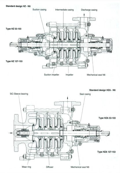 centrifugal pump mechanical seal diagram ecm wiring item hz multi stage pumps type multistage drive drawing