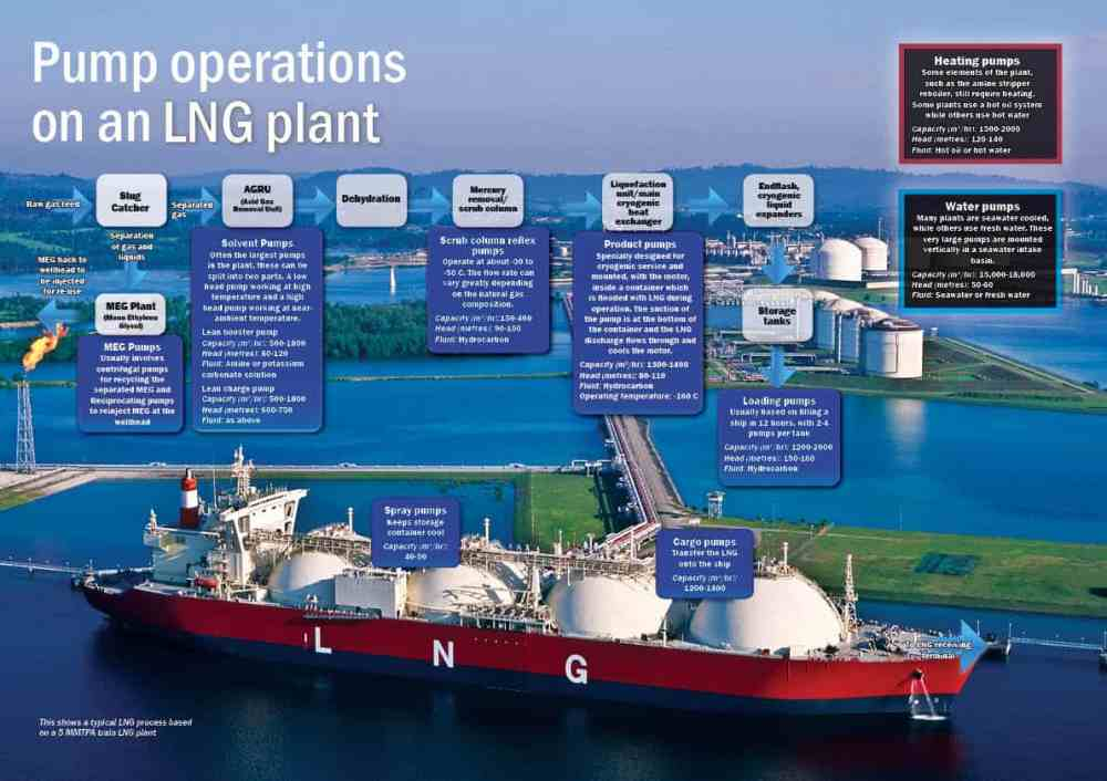 medium resolution of click to view a detailed schematic of pump operations on an lng plant
